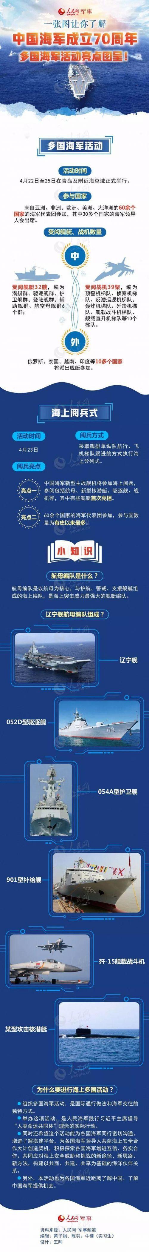 海上阅兵有哪些知识是需要知道的_海上阅兵有哪些知识是需要知道的 中国海军70周年活动亮点有哪些