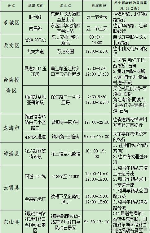 """漳州交警发布""""五一""""期间交通路况预警"""