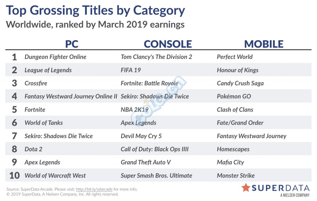 2019年3月全球游戏市场报告 DNF稳定全球第一