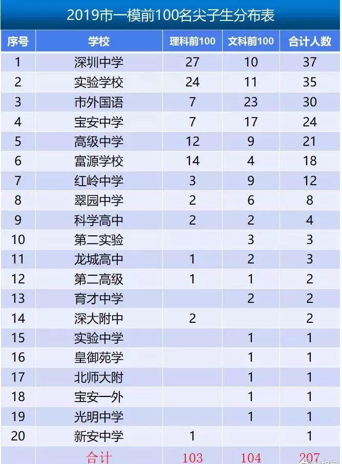 深圳回应高考移民怎么说 深圳回应高考移民内容一览