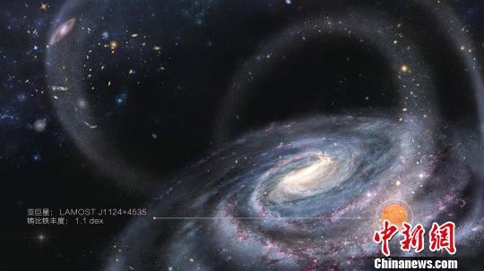中國LAMOST巡天發現銀河系外來移民化學證據
