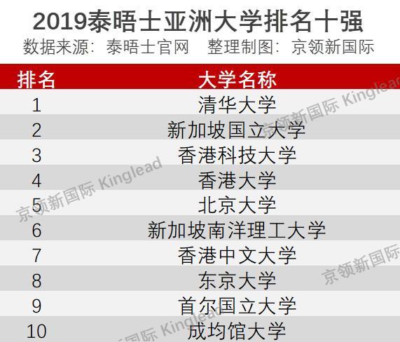 2019网大大学排行榜_清华首次亚洲登顶,2019亚洲大学排行榜出炉,泰晤士排