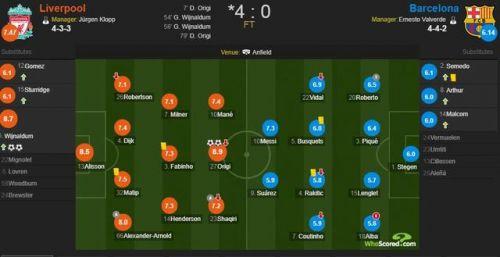 利物浦4-0逆轉巴薩球員評分一覽:奧里吉兩球8.9分 梅西7.3分