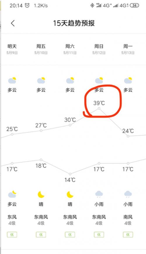 上海天气怎么了?上海天气本周日气温39℃真的吗官方这样回应