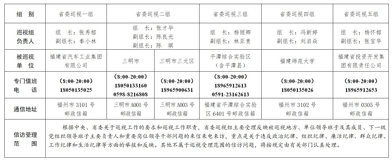 十屆福建省委第六輪第一批巡視展開 13個巡視組進駐地方、單位巡視