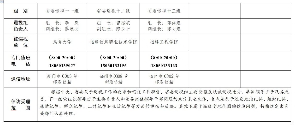 十届福建省委第六轮第一批巡视展开 13个巡视组进驻地方、单位巡视