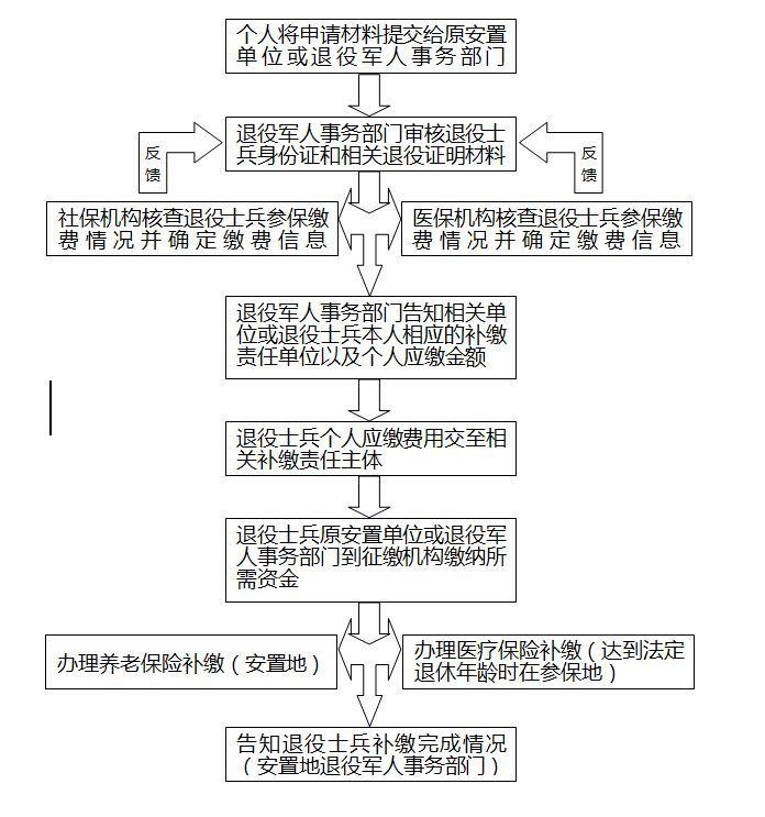 三明市關于解決部分退役士兵社保問題的公告