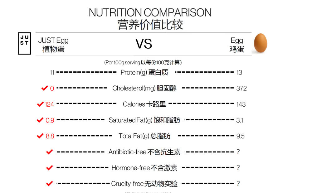 人造蛋Just Egg登陸中國 會是一樁好生意嗎?