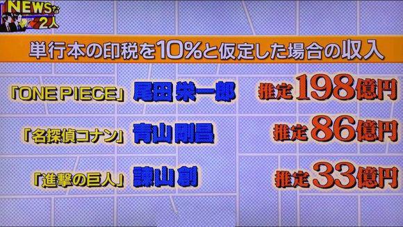 日本漫畫家收入前三 《海賊王》尾田漫畫賺198億