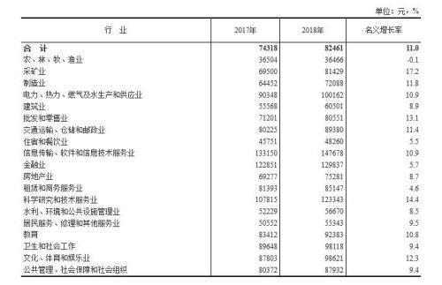去年城镇非私营单位就业人员年平均工资82461元