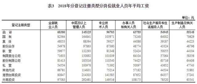 2018年平均工资出炉,IT业超14万元居首位