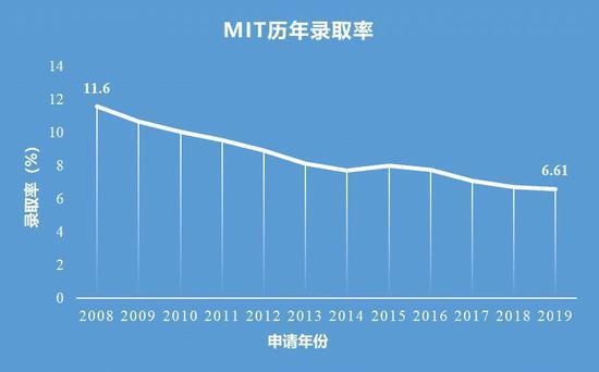 麻省理工零錄取中國學生?倆MIT大offer花落上海