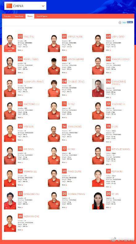 世界女排联赛中国最新25人名单 朱婷张常宁领衔