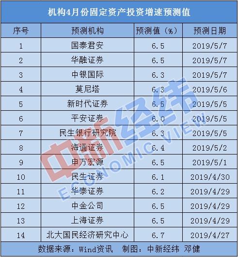 """4月中国经济""""成绩单""""今出炉:多指标预计持续向好"""