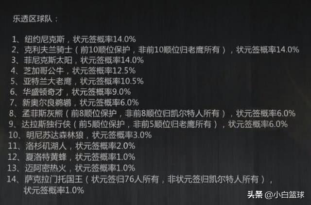 19选秀抽签出炉:湖人神奇抽到第四,鹈鹕6%状元概率抽中状元签