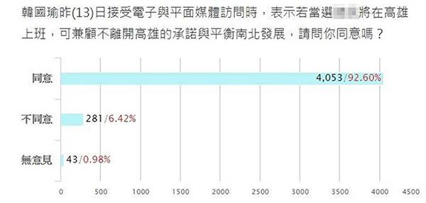 韩国瑜提2020若当选将在高雄上班 台媒:92.6%网友同意