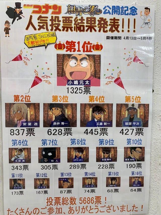 柯南剧场版日本人气投票 柯南居然跌出5名之外