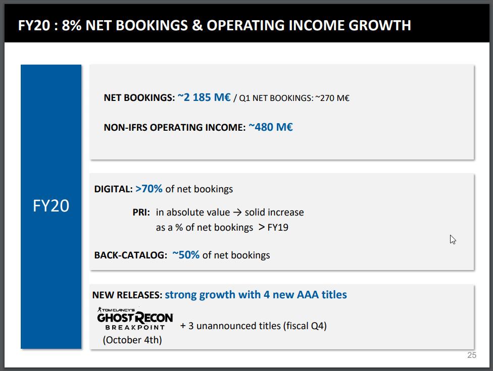 育碧还有三款未公布的3A级大作 2020年4月前发售