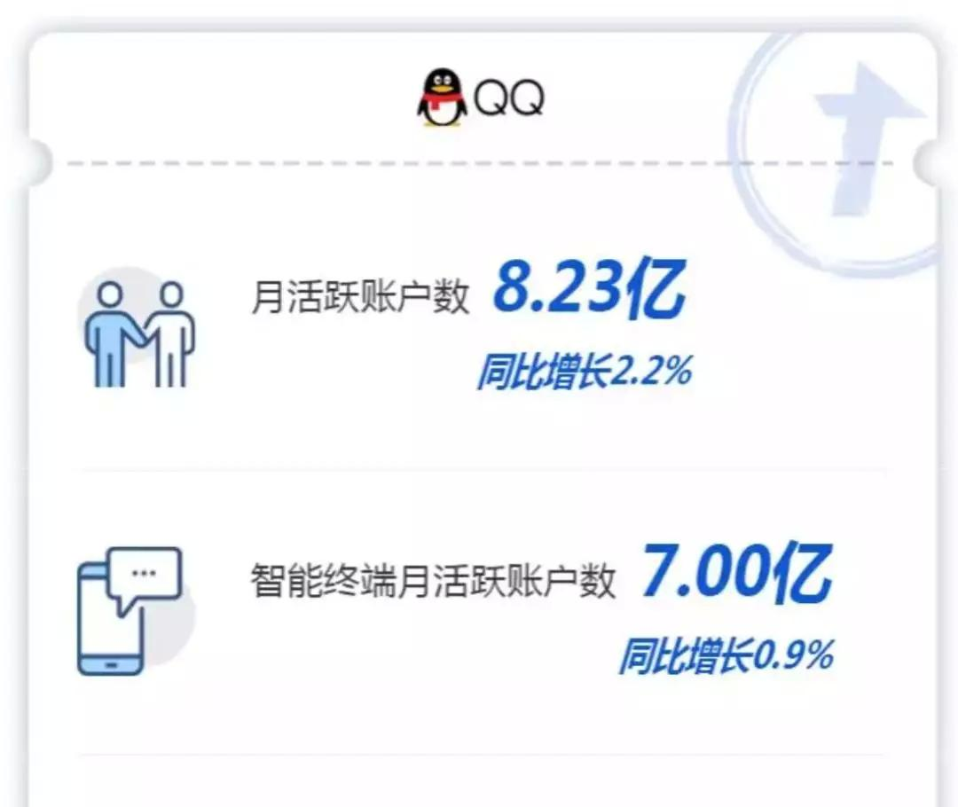 微信月活破11亿什么情况 QQ月活破7亿年轻用户在QQ上更为活跃