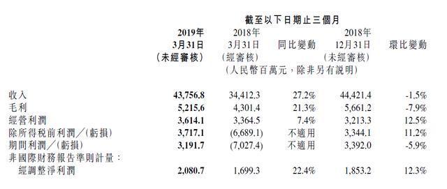 小米季度营收情况怎么样? 一季度手机出货量全球排名第四