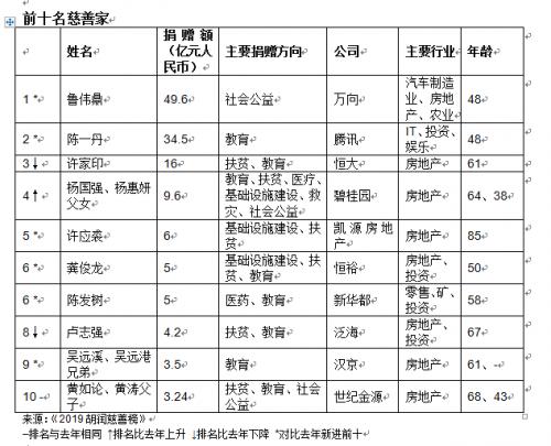 魯偉鼎成中國首善詳細新聞介紹?2019胡潤慈善榜出爐魯偉鼎捐了多少錢