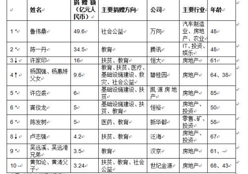 鲁伟鼎成中国首善怎么回事?2019胡润慈善榜出炉鲁伟鼎捐了多少钱