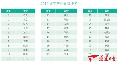 数字中国指数申报宣布 福建多项排名进前十