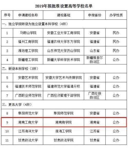 湖南商学院改名怎么回事?湖南商学院改成什么了2019拟批准高校名单