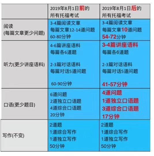 """托福8月起考试时间缩短为3小时 推出""""个人最佳成绩"""""""