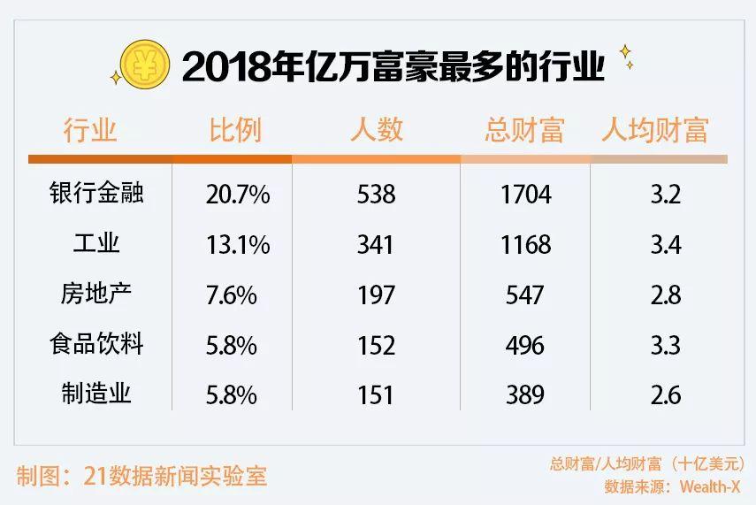 亿万富豪平均56岁怎么回事?中国亿万富豪有多少哪些城市上榜了
