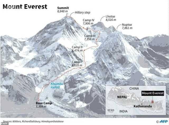 珠峰拥堵多人丧生什么情况 登山者排成的长龙在狭窄山脊上