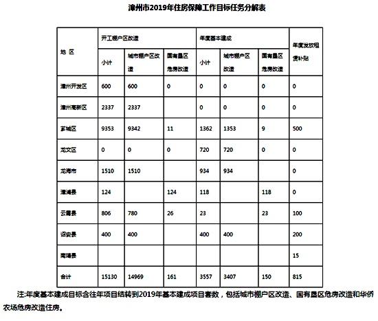 漳州今年棚户区改造将新开工15130套