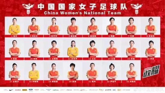2019女足世界杯中国队名单完整版 中国女足世界杯名单有何玄机?