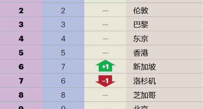 全球城市综合排名榜单出炉 全球城市综合排名中国哪些城市上榜