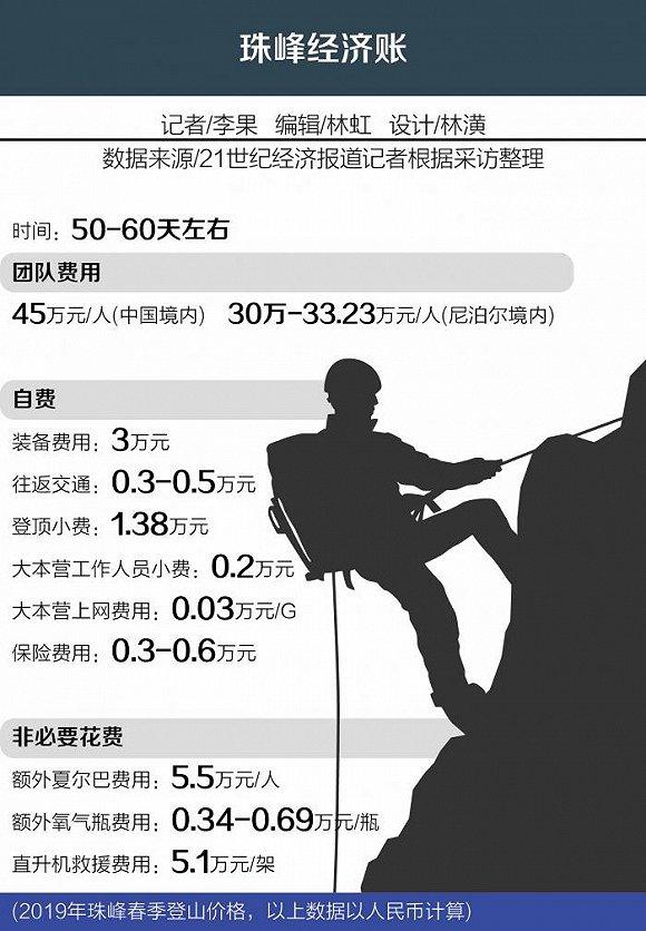 珠峰攀登经济账什么情况 攀登一次要花费多少钱