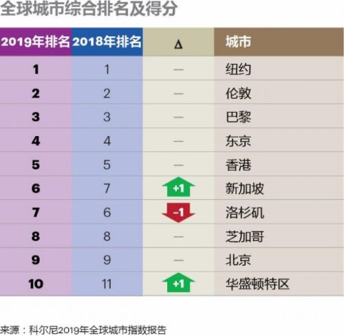 全球城市综合排名哪个城市最好 全球城市综合排名标准是什么?