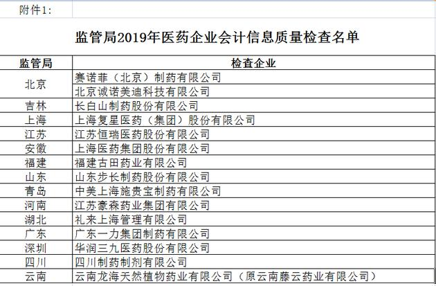 财政部稽察审查审查审查77药企会计真实性 涉多家A股上市公司(附名单)