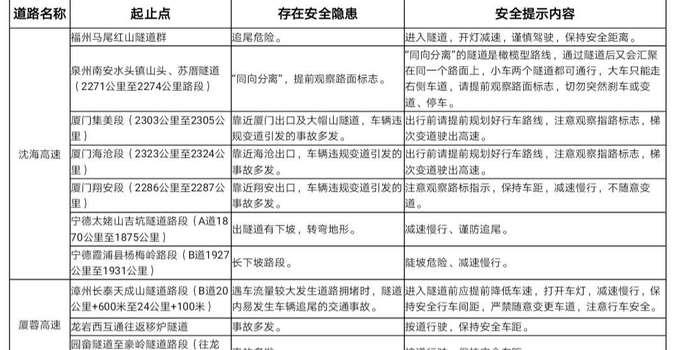 2019年端午假期 福建高速出行提示