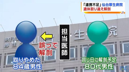 """医院方面解剖错了遗体(日本""""TBC东北放送"""")"""