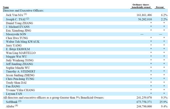 附:阿里巴巴集团2019财年年报披露的董事会和高管名单及部分股权信息