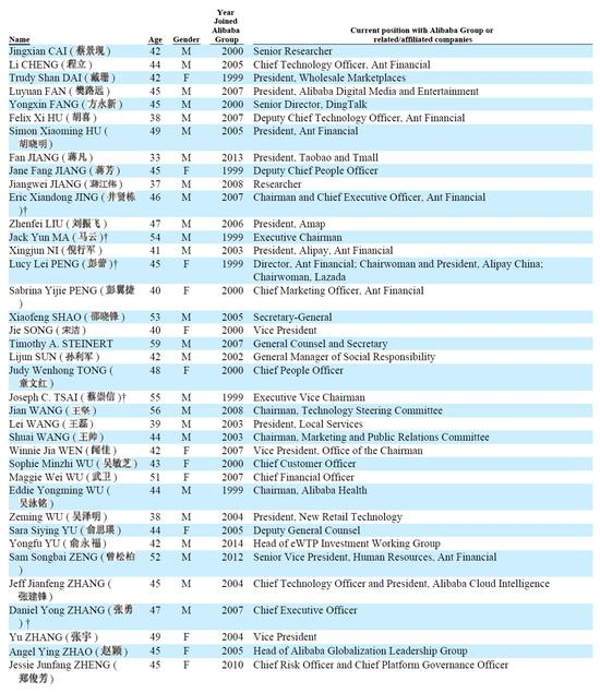 附:阿里巴巴集团2019财年年报披露的阿里巴巴合伙人名单