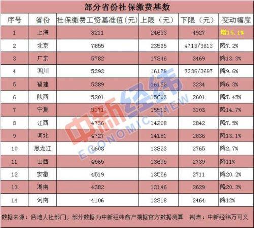 14省公布社保基數具體數據曝光 14省2018年社保基數哪個省最高?