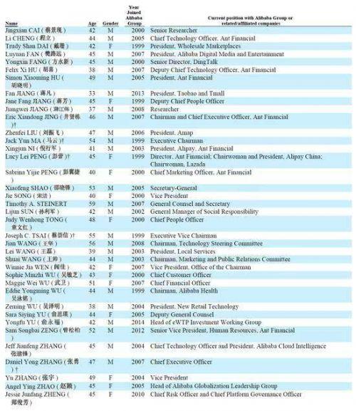 阿里合伙人名单38人信息一览? 2019阿里合伙人名单有哪些变化