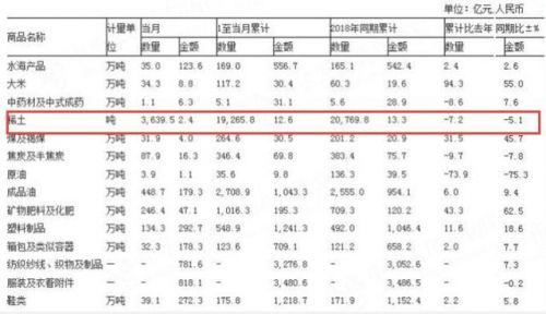 5月稀土出口下降是真的嗎?5月稀土出口為什么下降稀土主要出口哪里