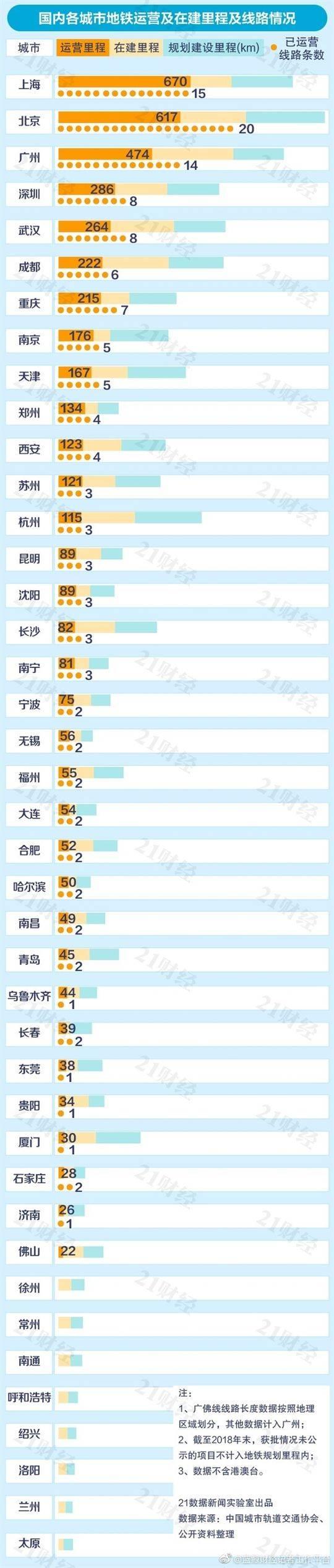 中国城市地铁排名出炉哪个城市位居榜首 中国有多少城市有建设地铁