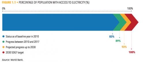 无电人口有8.4亿具体什么情况? 无电人口有8.4亿都在哪些地方