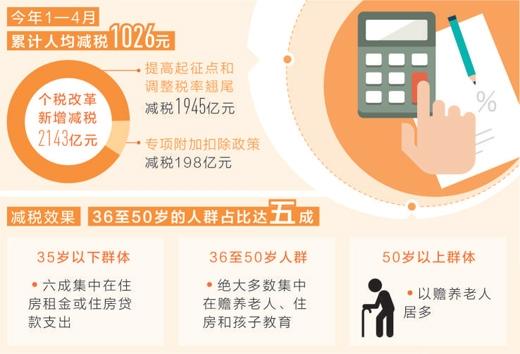 减税精准落袋 9900万人工薪所得无需缴个税