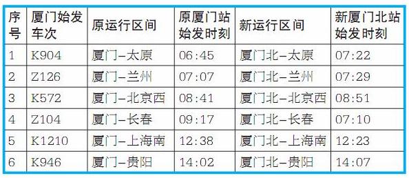 """厦门北客车整备所下月10日投用 更多""""绿巨人""""可望开行"""