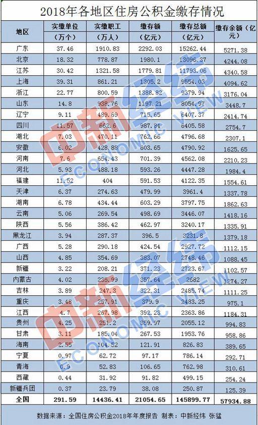 住房公積金將調整 深圳等多地提升繳存基數上限