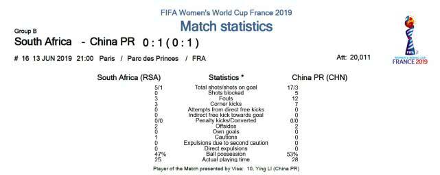 中国女足赢南非什么情况 中国女足1-0南非拿到本届世界杯首胜